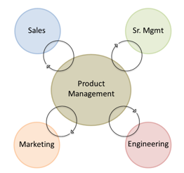 Product marketing product management diagram
