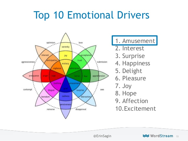 Psychographics in marketing top 10 emotional triggers in online ads