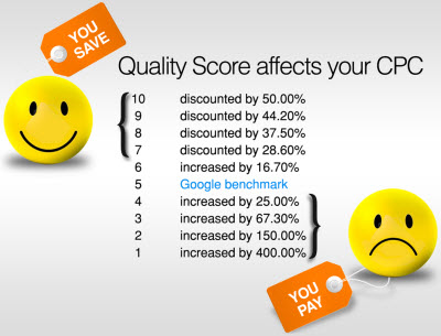 how to increase adwords quality score. Source : wordstream.com