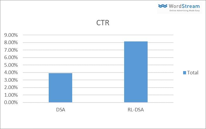 RDSA vs DSA CTR