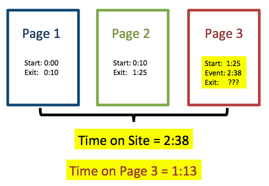 Reduce bounce rate Google Time on Site calculation