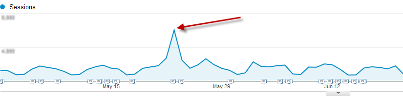 referral traffic spike