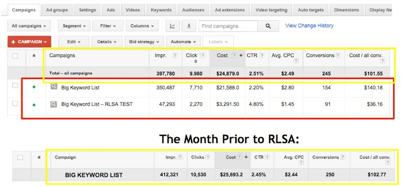 RLSA vs non-RLSA campaign data