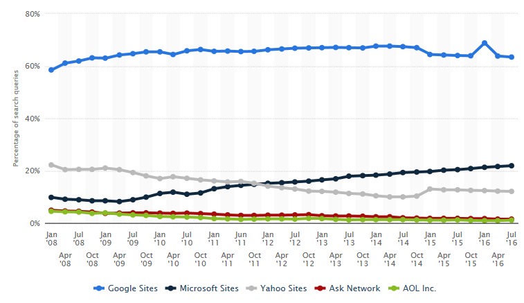 search engine market share trends
