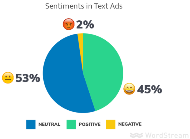 positive versus negative adwords ads