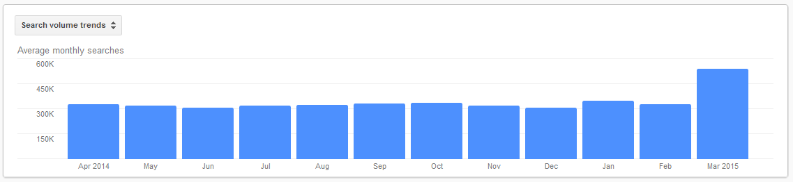 search volume for seo keywords