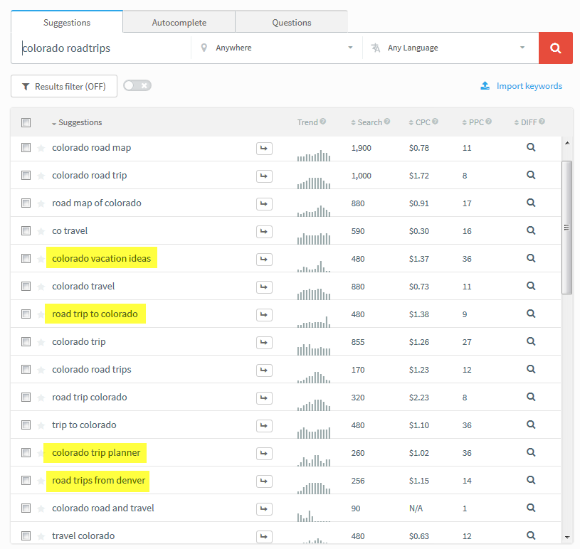 Ultimate Keyword Research Checklist: SEMrush