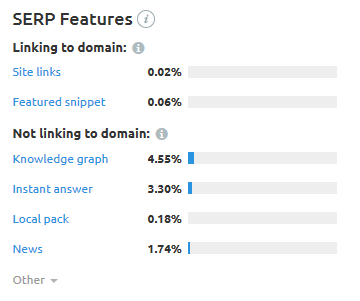 serp features in sem rush