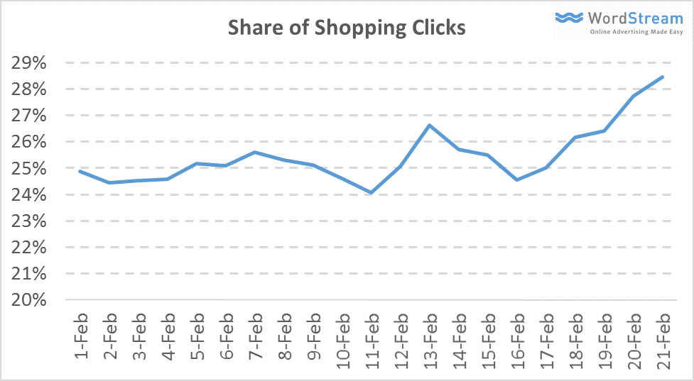 share of clicks on shopping campaigns