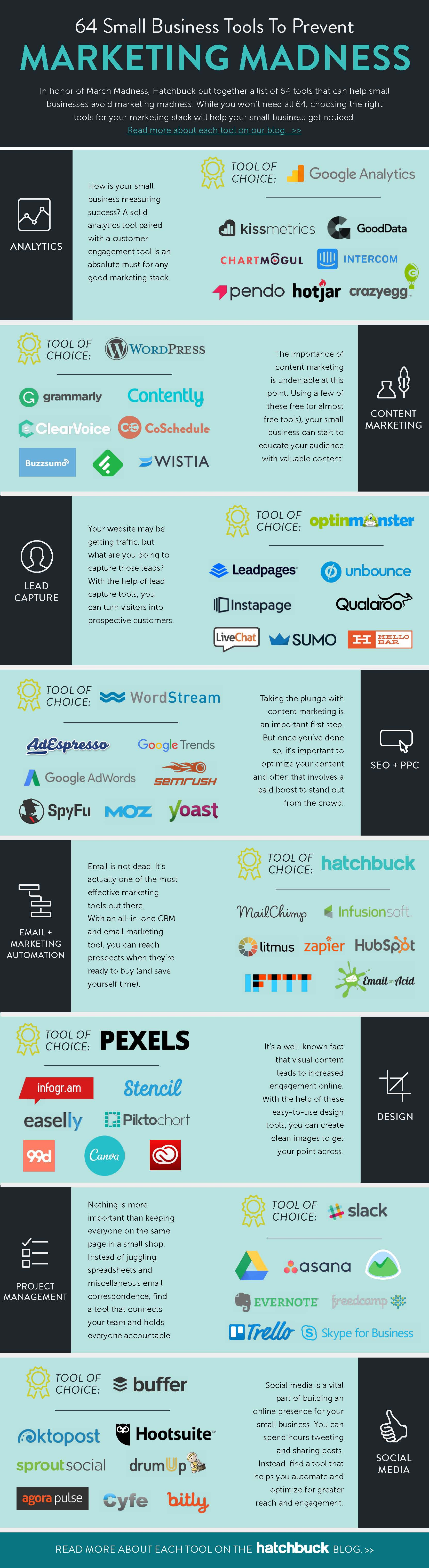 Small business marketing tools infographic