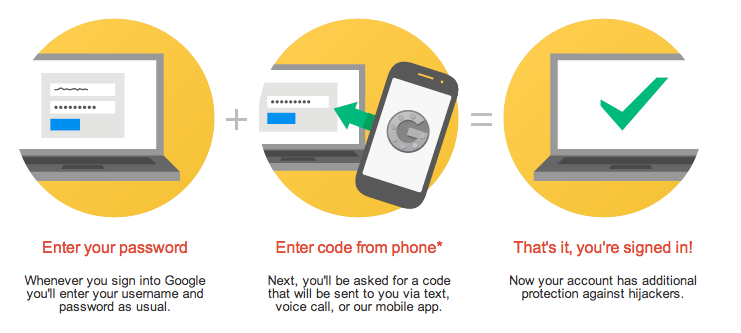 Social media crisis management two-factor authentication example illustration