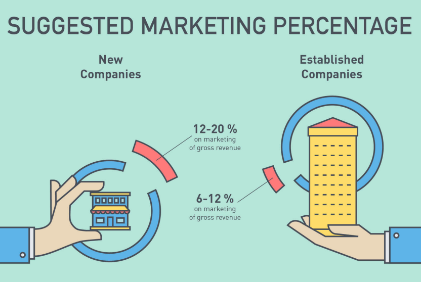 How to Calculate Your Marketing Budget [Infographic] | WordStream