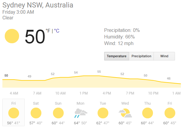 weather in sydney australia keyword research
