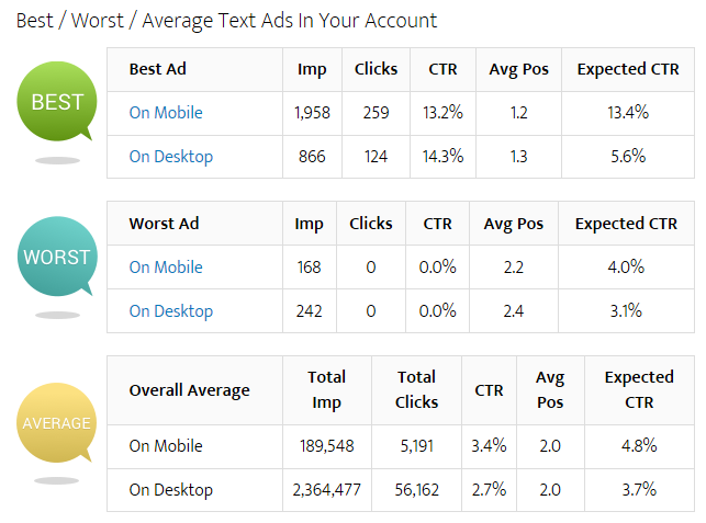 text ad optimization in adwords