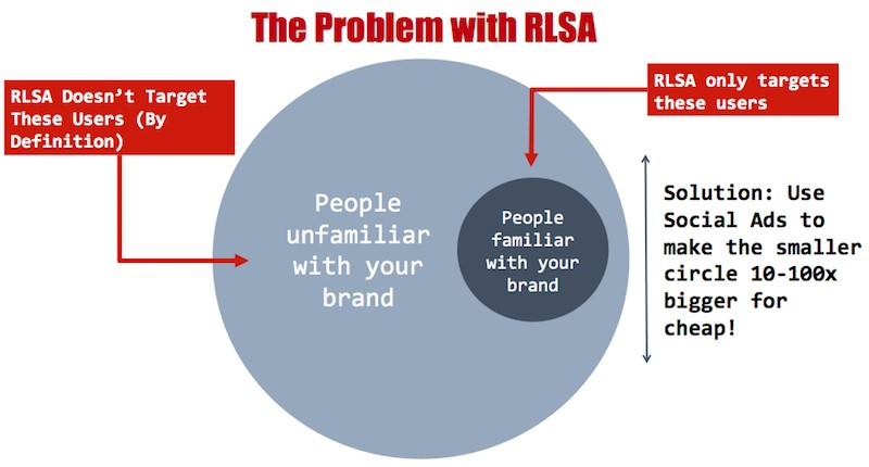 The problem with RLSA