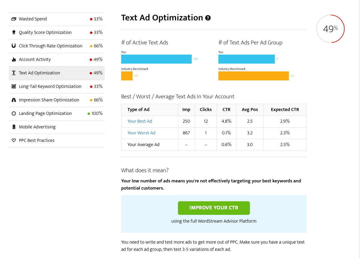 Thought leadership marketing AdWords Performance Grader screenshot