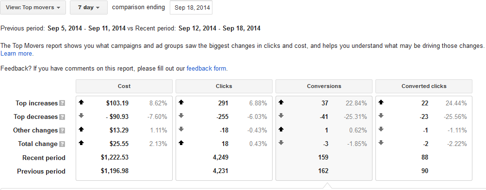 adwords top movers
