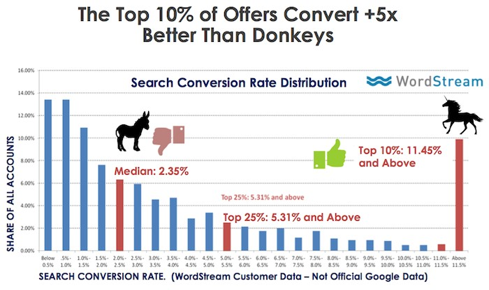 What Is Quality Content - Offers Conversion