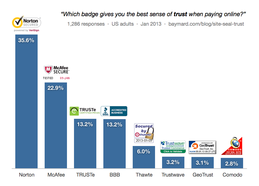 Trust signals most trusted logos