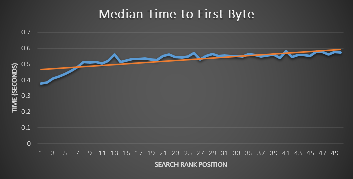 time to first byte vs. google organic ranking
