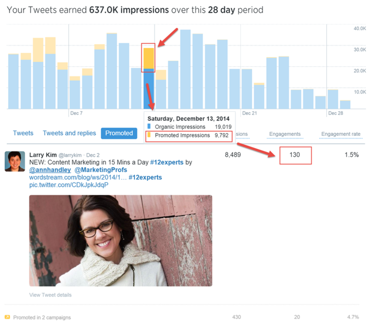 Twitter Analytics paid tweet data