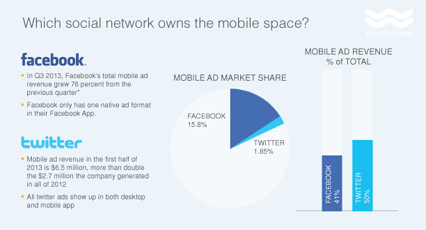 Twitter Vs Facebook How Top Social Networks Rank On Ad