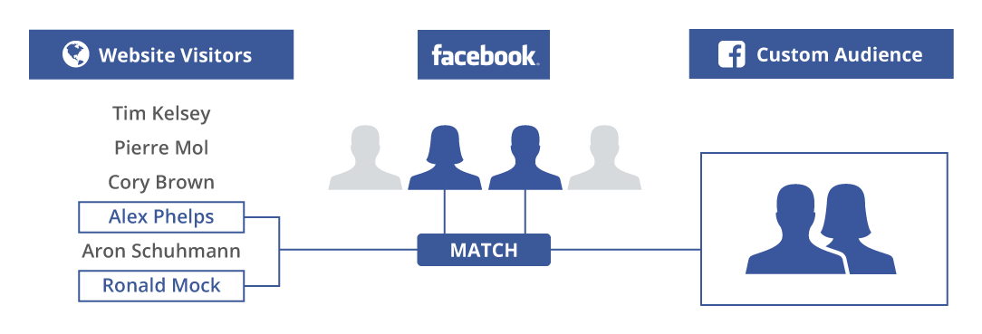 Unconventional Facebook advertising strategies custom audiences