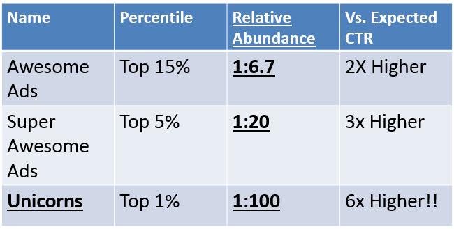 Above Average CTR