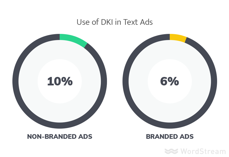 use of dki in best ads