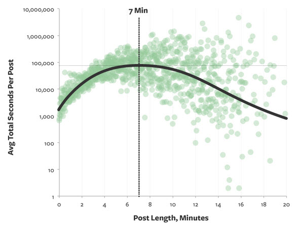 Video content marketing Medium average blog post length