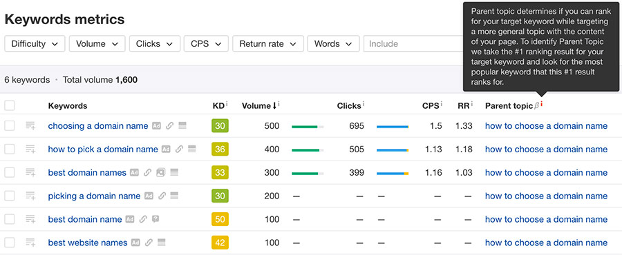 Ways to find competitor keywords Ahrefs Keyword Explorer keyword metrics report