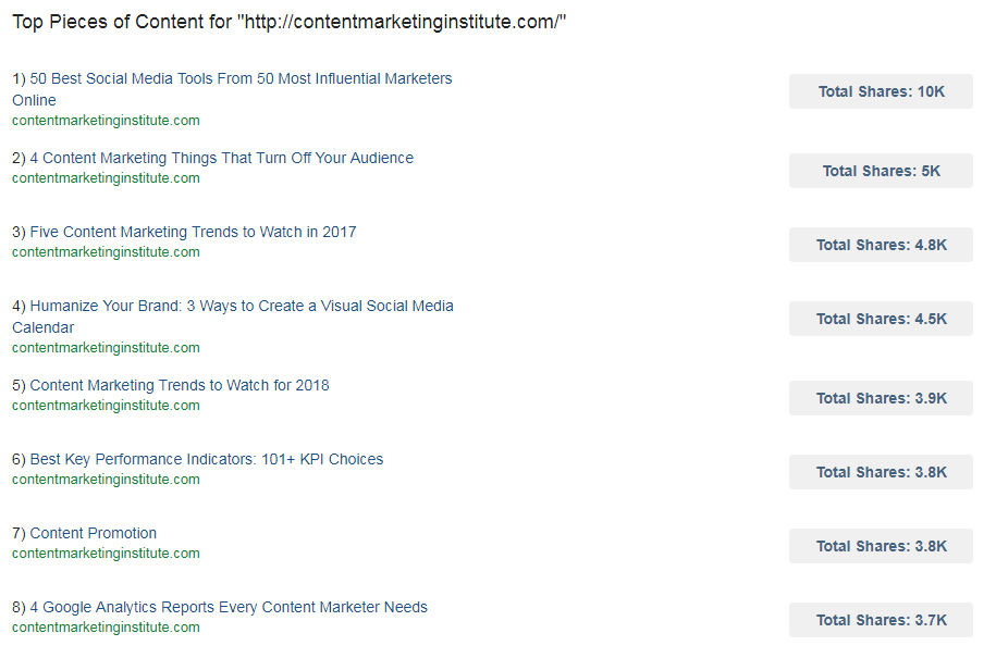 Ways to find competitor keywords BuzzSumo content analysis top content