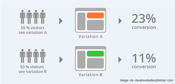 a/b testing product landing pages