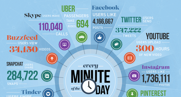 What happens on the Internet in one minute infographic