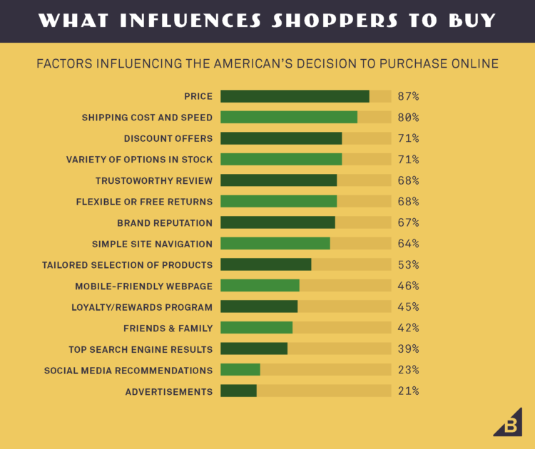 what makes people buy