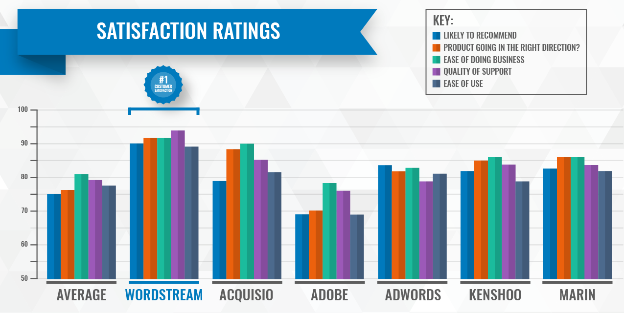WordStream client reviews and ratings