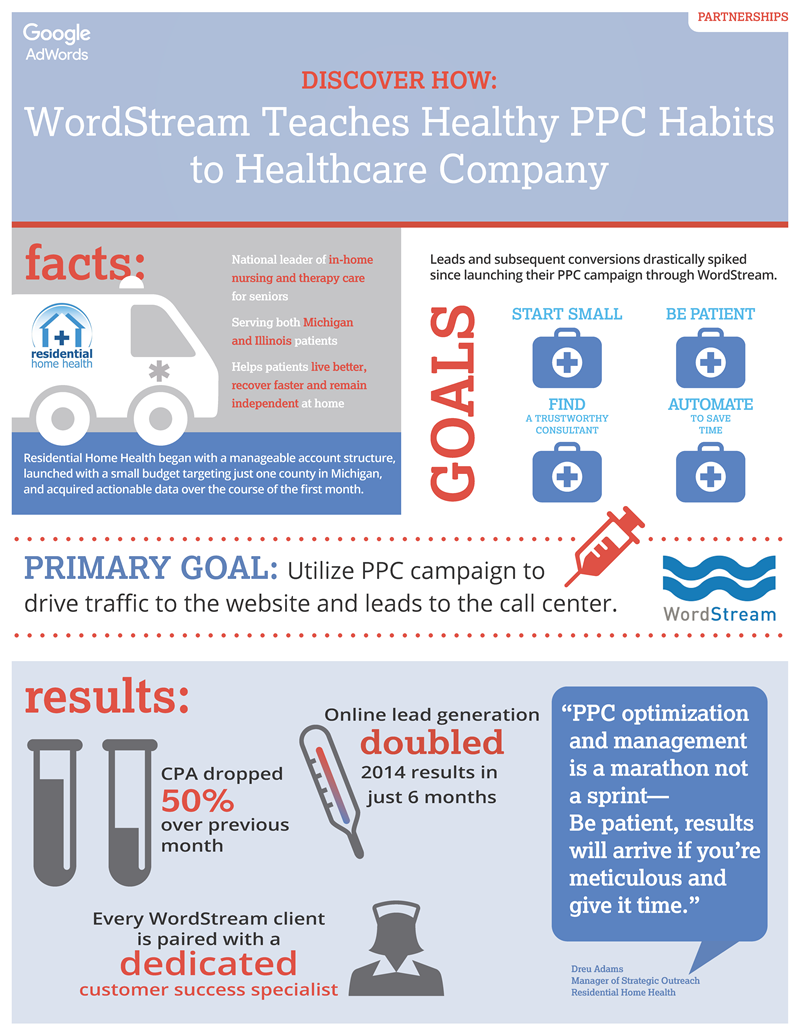 WordStream review Residential Home Health infographic