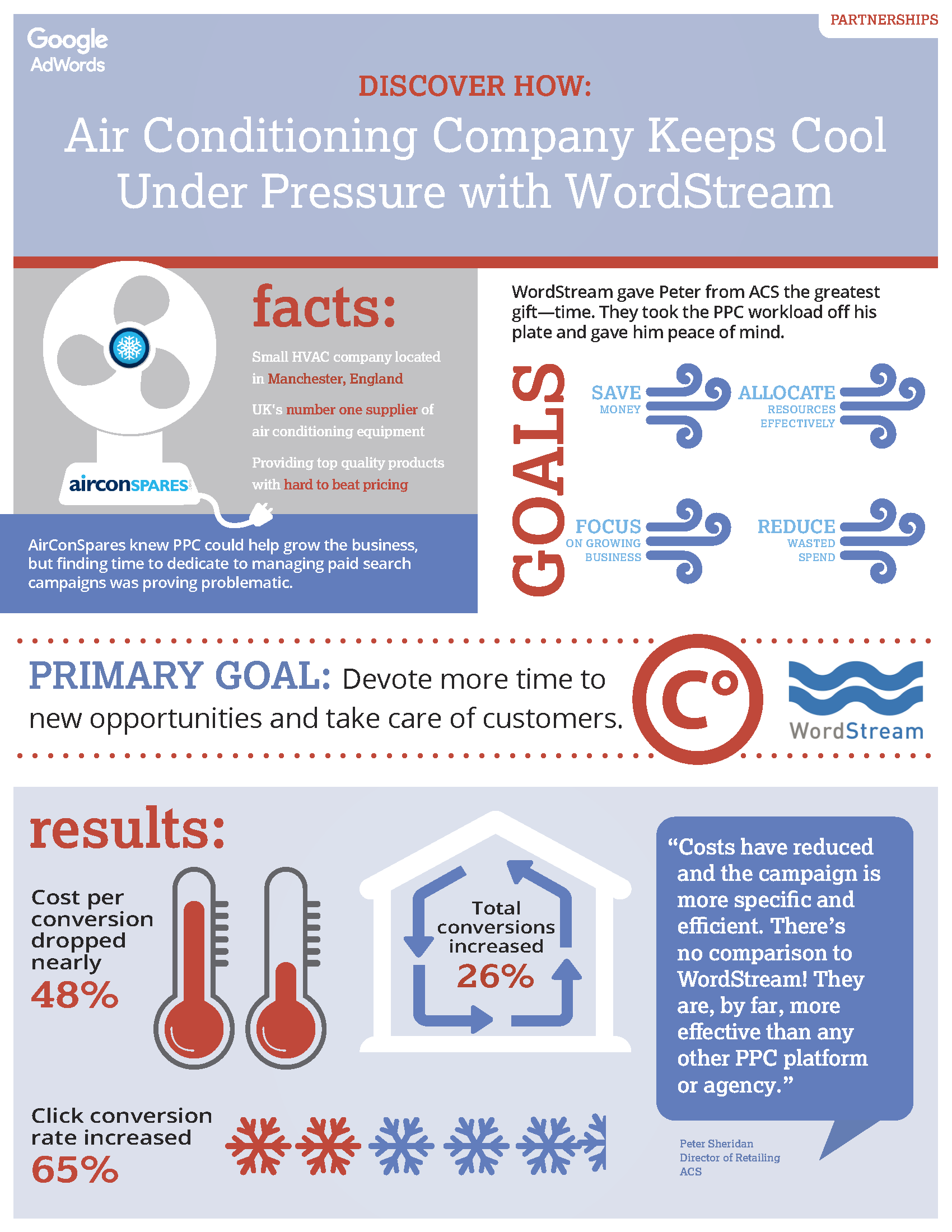 WordStream review Ryan Air Conditioning Spares infographic