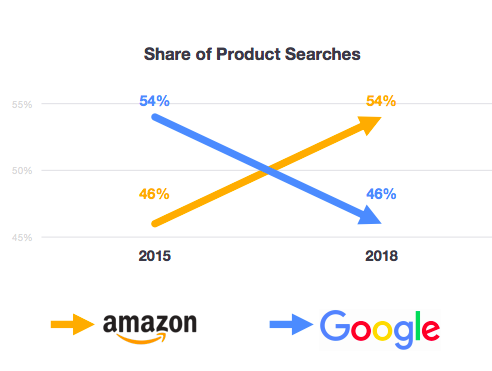Voice search accounted for one in five searches as long ago as 2016 according to Google, and most people will visit one of the huge online marketplaces (Amazon, mainly) to look for items to purchase.