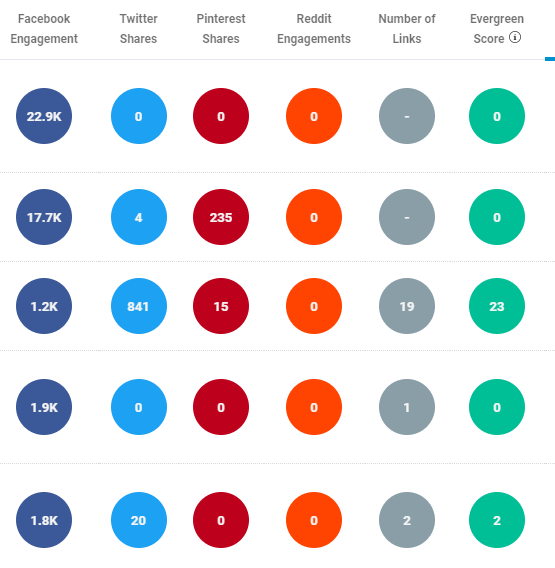 buzzsumo evergreen score