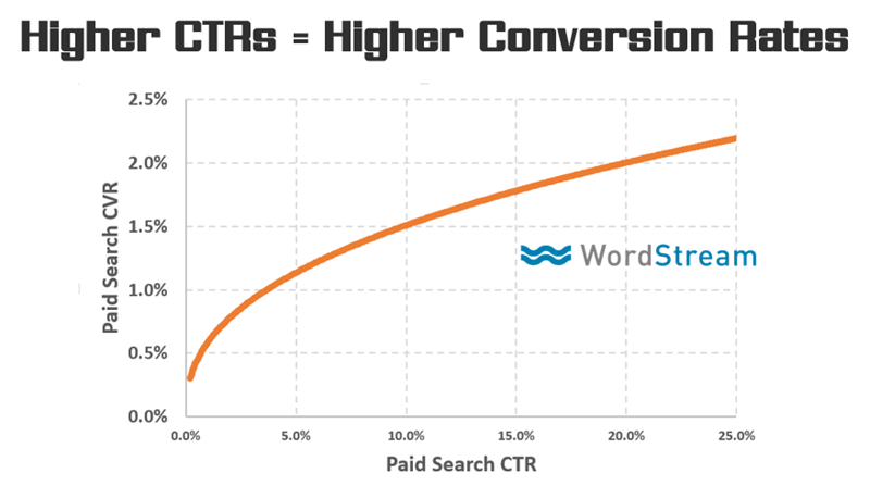 Conversion Rate Optimization Metrics