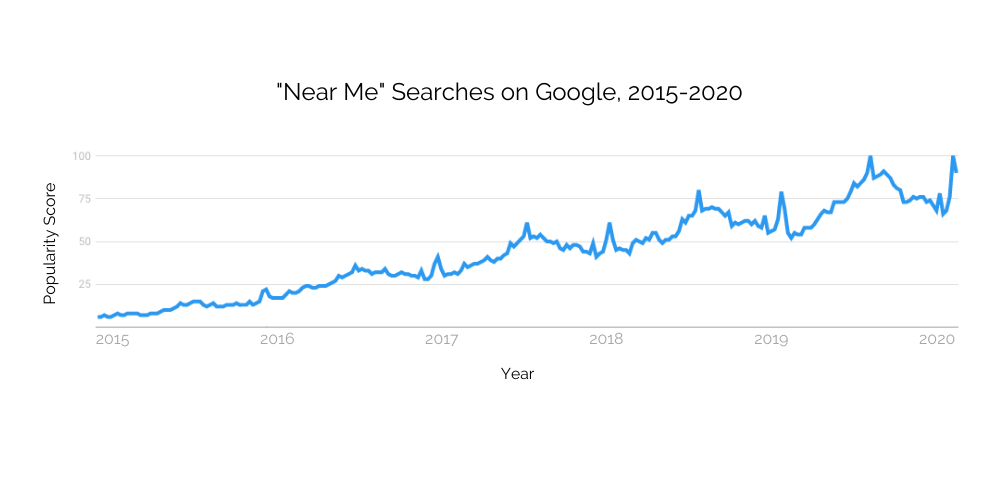 near searches on google