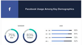 75 Super-Useful Facebook Statistics for 2018   WordStream