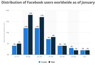 75 Super-Useful Facebook Statistics for 2018 | WordStream