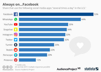 75 Super-Useful Facebook Statistics for 2018