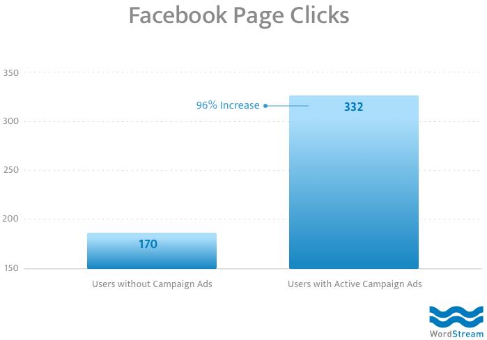 facebook organic metrics page clicks