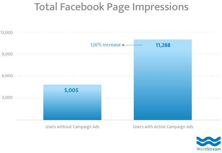 facebook organic metrics total page impressions