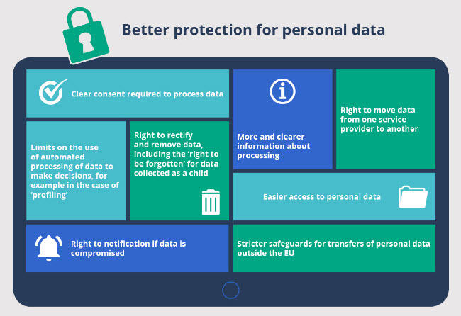 10 things you need to know about the EU GDPR overview