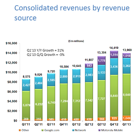 2013 Q1 Google Earnings