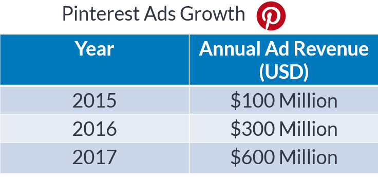 2017 pinterest ad revenue growth